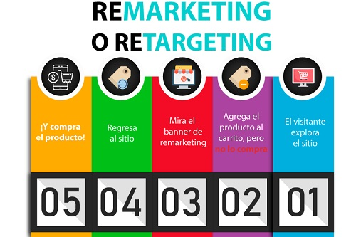 Remarketing-español-Veldig-500X333