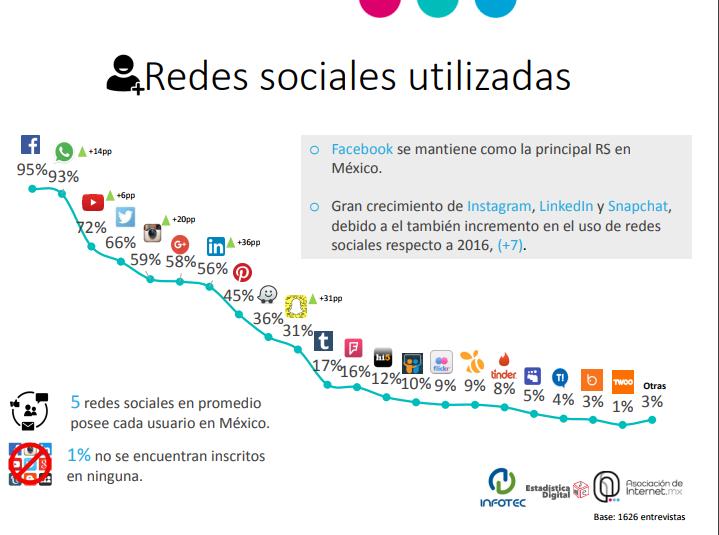 uso de redes sociales en Mexico